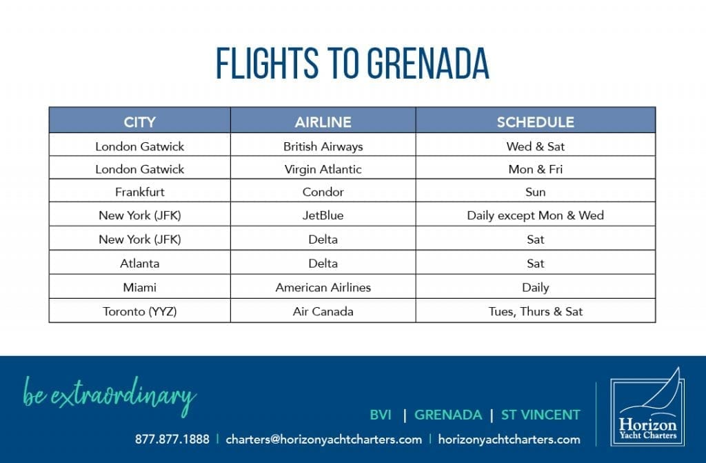 We've created a handy Infographic for flights into Grenada